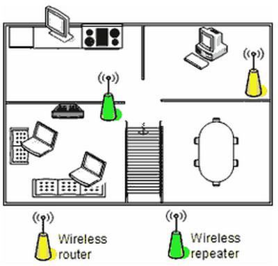 Nên Đặt Bộ Phát WiFi Ở Vị Trí Nào Là Tốt Nhất-hinh4