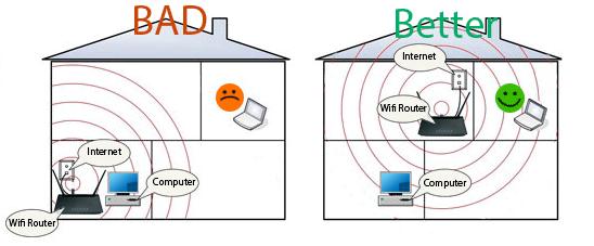 Nên Đặt Bộ Phát WiFi Ở Vị Trí Nào Là Tốt Nhất-hinh2